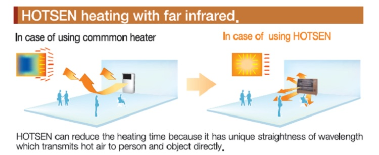 Hotsen Heating with Far Infared