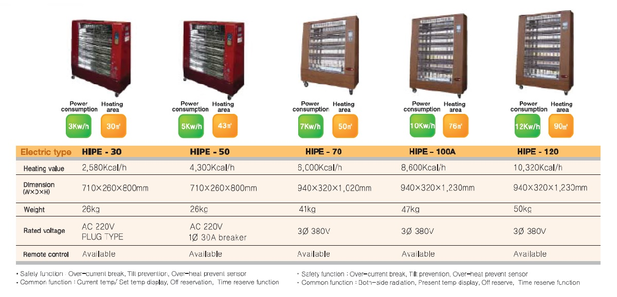 Hotsen Infrared Heater comparison chart (Electric Type)