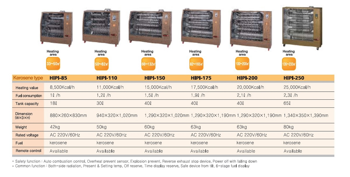 Kerosene Infrared Heater Comparison Chart