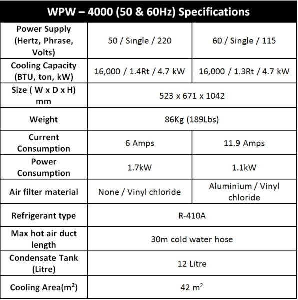 WPW-4000_50 and 60 Hz - Specification